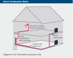 central_heating_layout