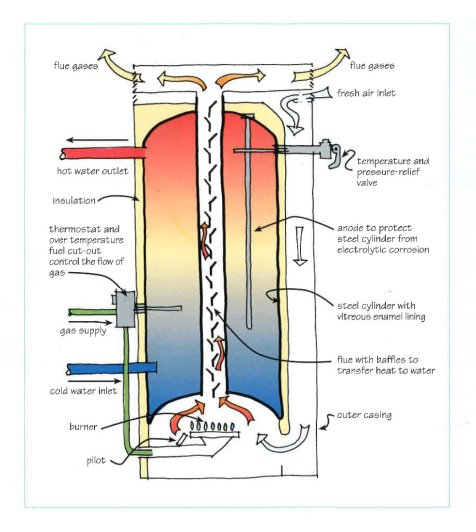How Gas Water Heaters Work